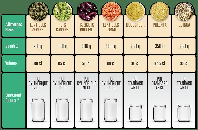 équivalence poids et litres aliments