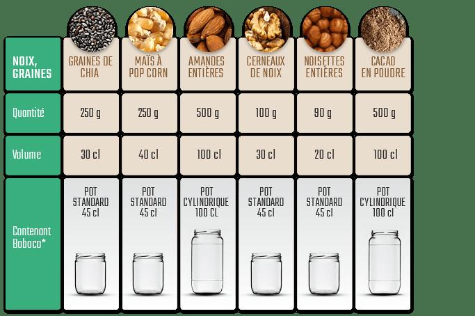Equivalent poids et centilitres aliments vrac